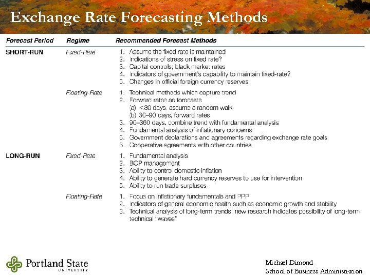 Exchange Rate Forecasting Methods Michael Dimond School of Business Administration
