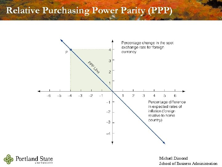 Relative Purchasing Power Parity (PPP) Michael Dimond School of Business Administration