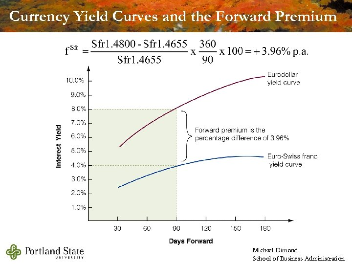 Currency Yield Curves and the Forward Premium Michael Dimond School of Business Administration
