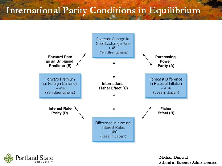 International Parity Conditions in Equilibrium Michael Dimond School of Business Administration