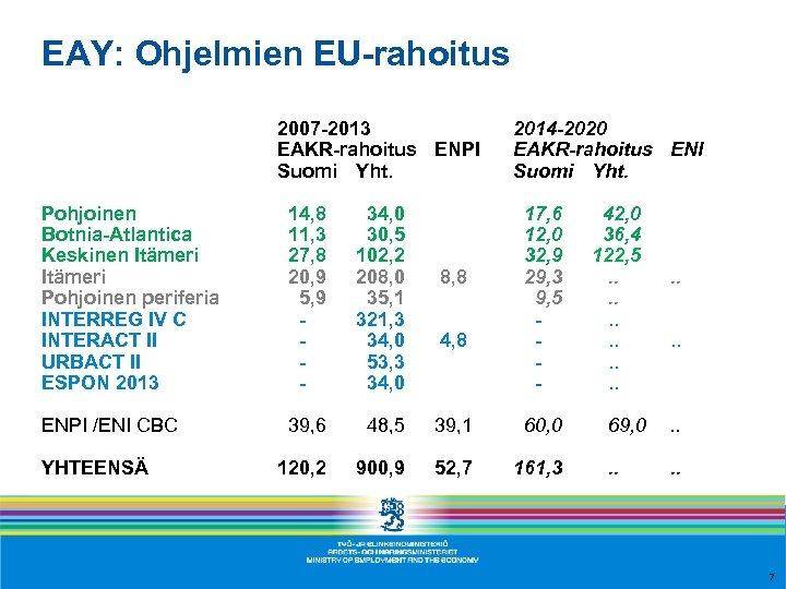 EAY: Ohjelmien EU-rahoitus 2007 -2013 EAKR-rahoitus ENPI Suomi Yht. Pohjoinen Botnia-Atlantica Keskinen Itämeri Pohjoinen