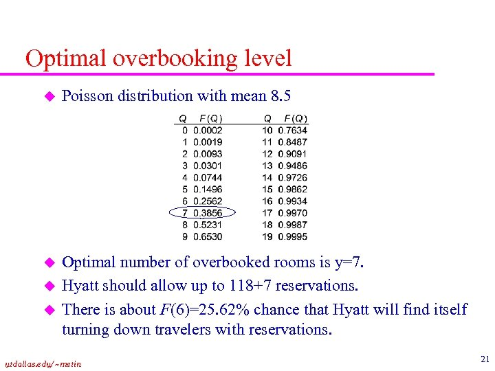 Optimal overbooking level u Poisson distribution with mean 8. 5 u Optimal number of