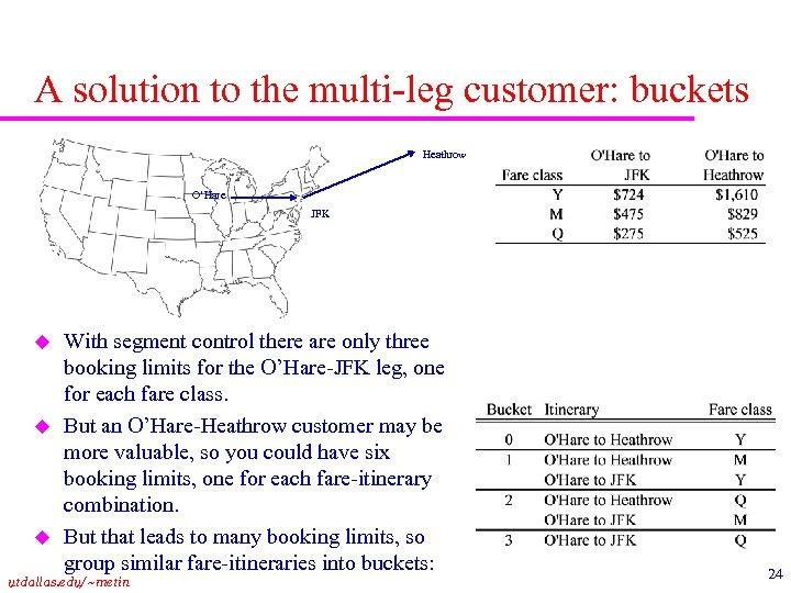 A solution to the multi-leg customer: buckets Heathrow O'Hare JFK u u u With