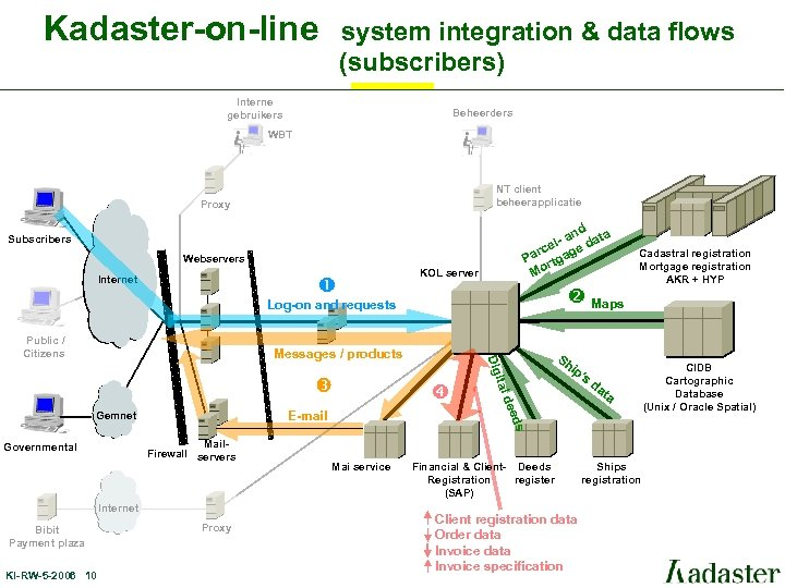 Kadaster-on-line system integration & data flows (subscribers) Interne gebruikers Beheerders WBT NT client beheerapplicatie