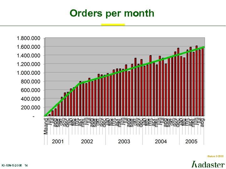 Orders per month Status 9 -2005 KI-RW-5 -2006 14