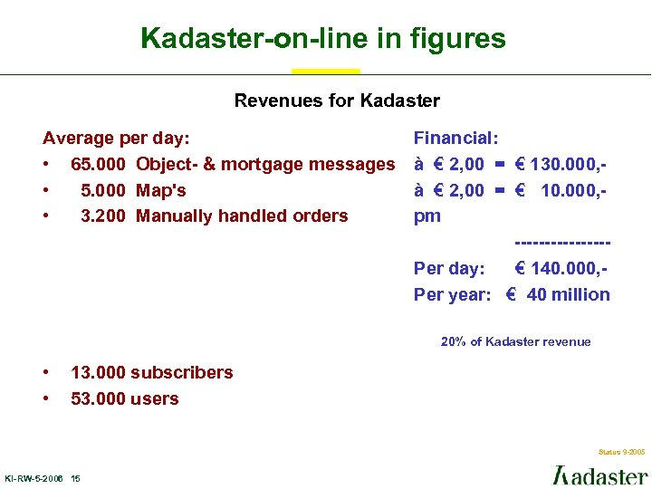 Kadaster-on-line in figures Revenues for Kadaster Average per day: • 65. 000 Object- &