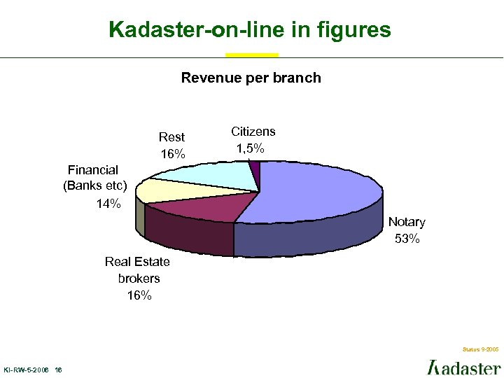 Kadaster-on-line in figures Revenue per branch Rest 16% Citizens 1, 5% Financial (Banks etc)