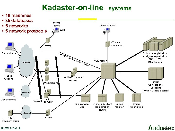 Kadaster-on-line • • 16 machines 35 databases 5 network protocols Internal users Maintenance WBT