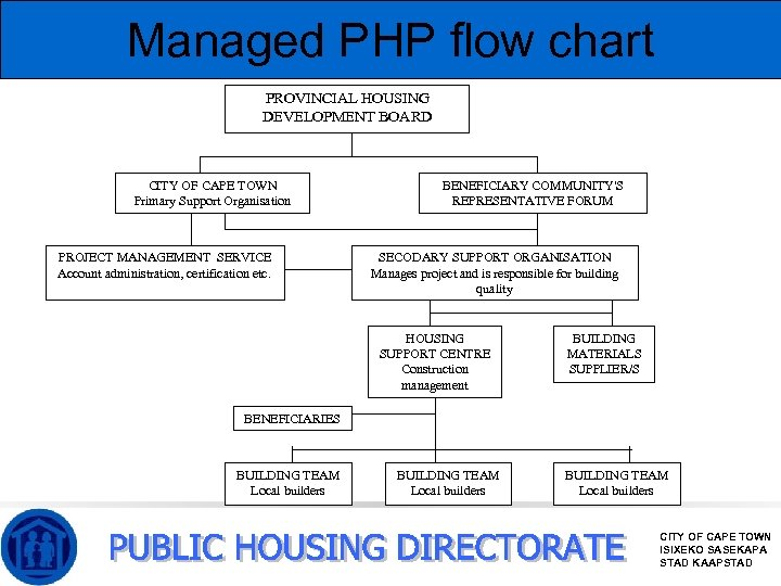 Managed PHP flow chart PROVINCIAL HOUSING DEVELOPMENT BOARD CITY OF CAPE TOWN Primary Support
