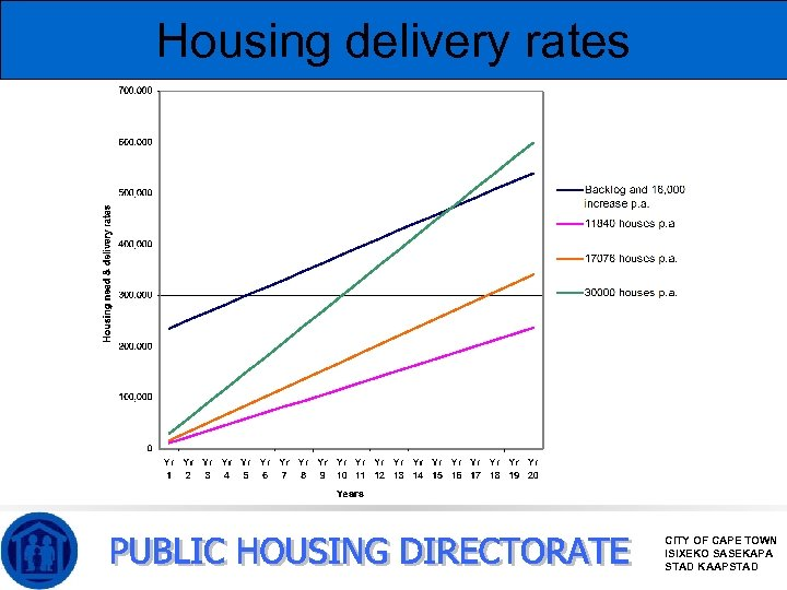 Housing delivery rates CITY OF CAPE TOWN ISIXEKO SASEKAPA STAD KAAPSTAD