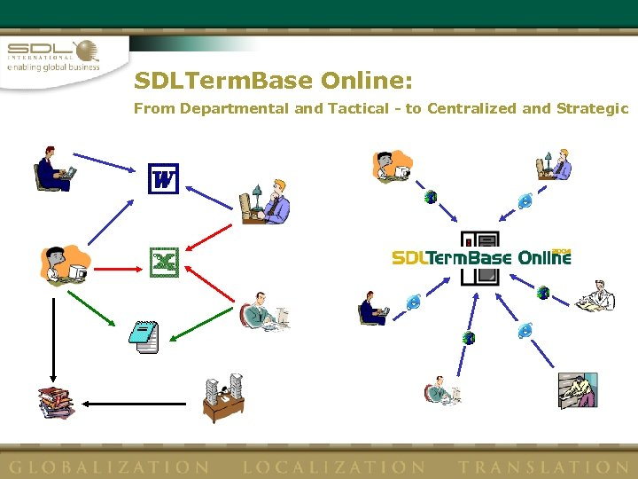 SDLTerm. Base Online: From Departmental and Tactical - to Centralized and Strategic