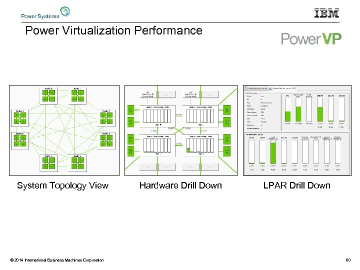 Power Virtualization Performance System Topology View © 2014 International Business Machines Corporation Hardware Drill