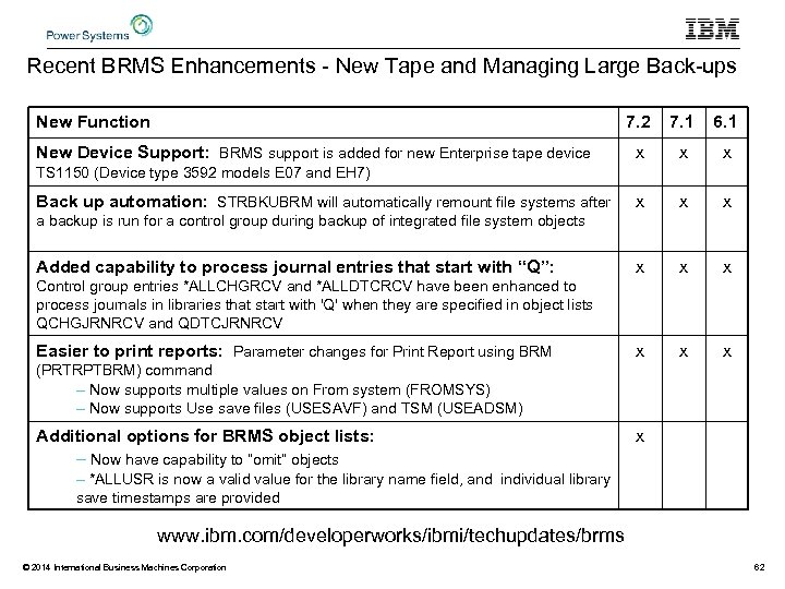 Recent BRMS Enhancements - New Tape and Managing Large Back-ups New Function 7. 2