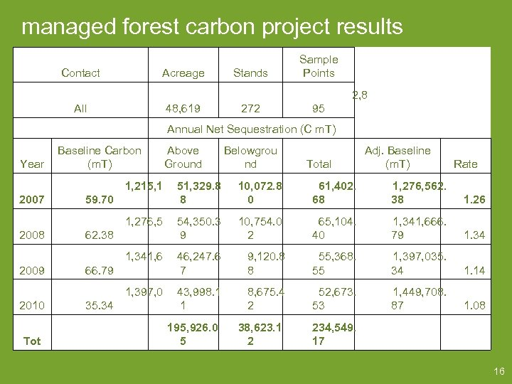 managed forest carbon project results Contact All Acreage 48, 619 Stands 272 Sample Points