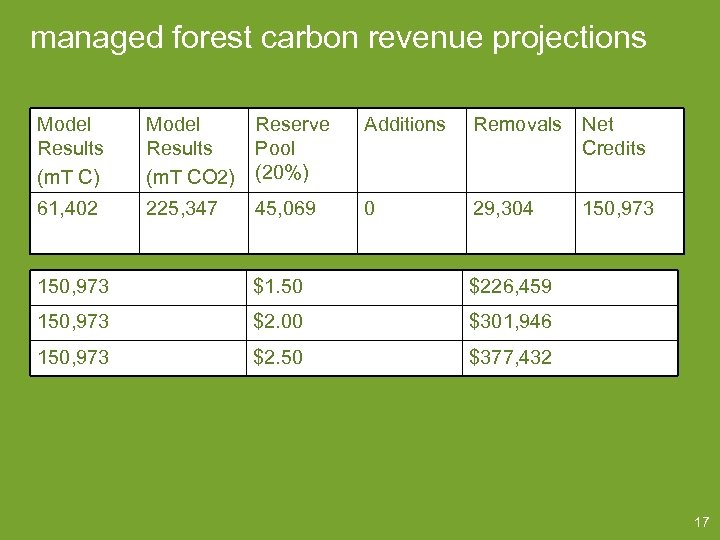 managed forest carbon revenue projections Model Results (m. T C) Model Results (m. T