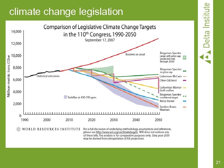 climate change legislation 21