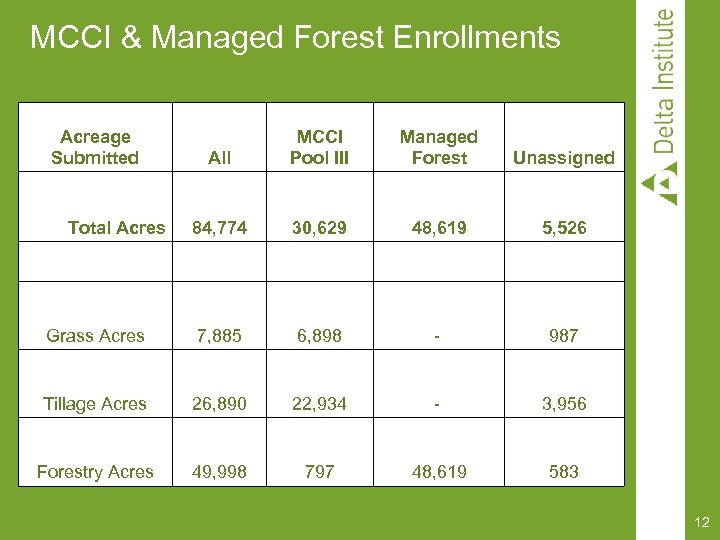 MCCI & Managed Forest Enrollments Acreage Submitted All MCCI Pool III Managed Forest Unassigned
