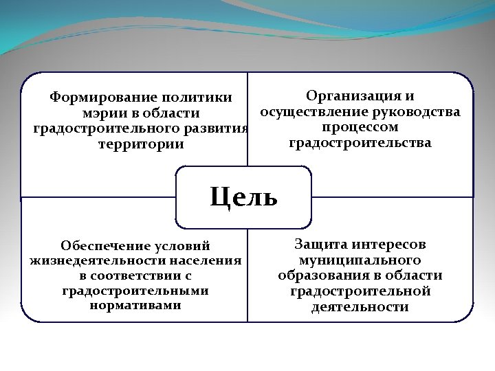 Организация и Формирование политики осуществление руководства мэрии в области процессом градостроительного развития градостроительства территории