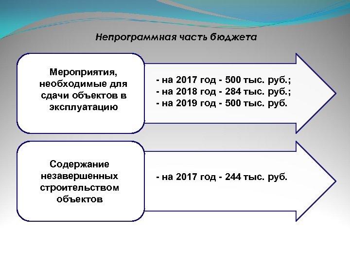 Непрограммная часть бюджета Мероприятия, необходимые для сдачи объектов в эксплуатацию Содержание незавершенных строительством объектов