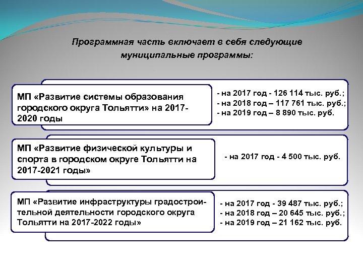 Программная часть включает в себя следующие муниципальные программы: МП «Развитие системы образования городского округа