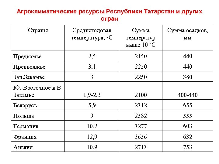 Агроклиматические ресурсы Республики Татарстан и других стран Страны Среднегодовая температура, о. С Сумма температур