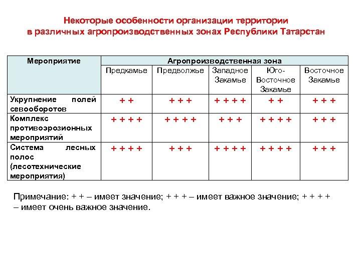 Некоторые особенности организации территории в различных агропроизводственных зонах Республики Татарстан Мероприятие Предкамье Укрупнение полей