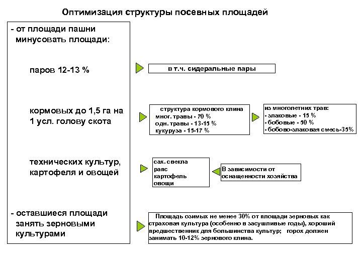 Оптимизация структуры посевных площадей - от площади пашни минусовать площади: паров 12 -13 %