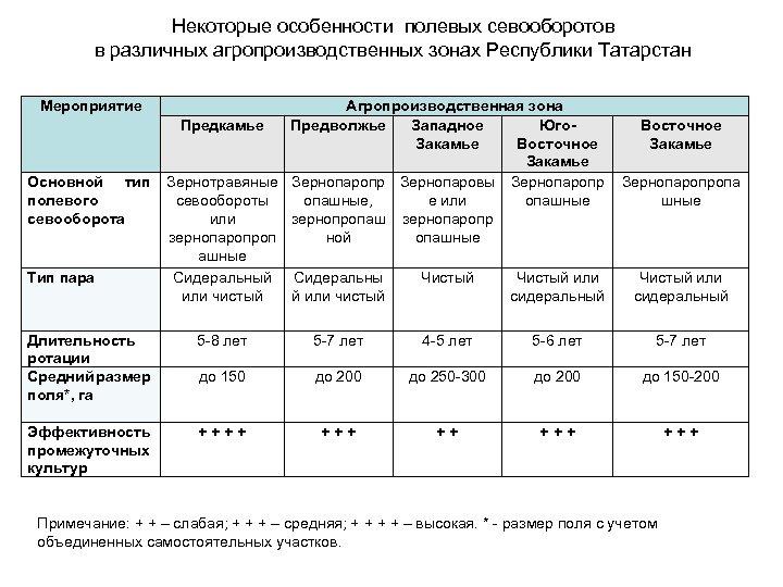 Некоторые особенности полевых севооборотов в различных агропроизводственных зонах Республики Татарстан Мероприятие Агропроизводственная зона Предкамье