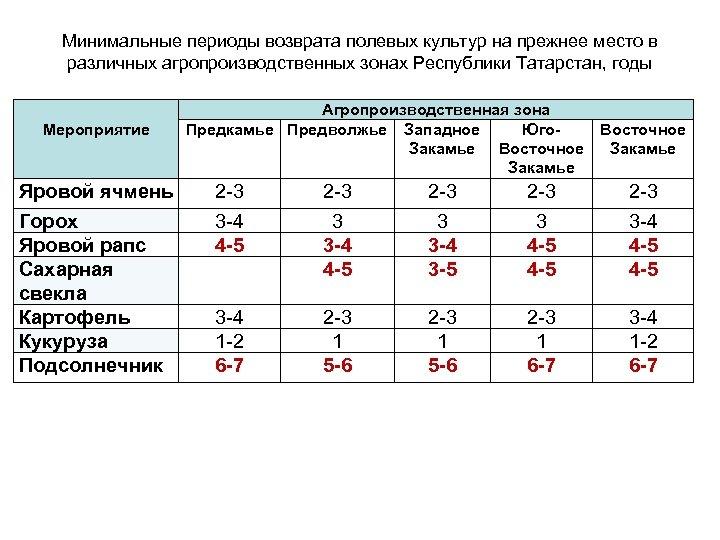 Минимальные периоды возврата полевых культур на прежнее место в различных агропроизводственных зонах Республики Татарстан,