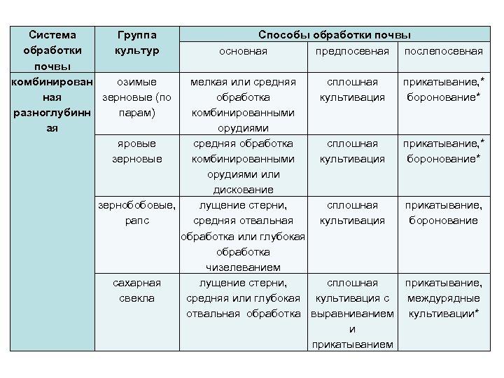 Система Группа обработки культур почвы комбинирован озимые ная зерновые (по разноглубинн парам) ая яровые