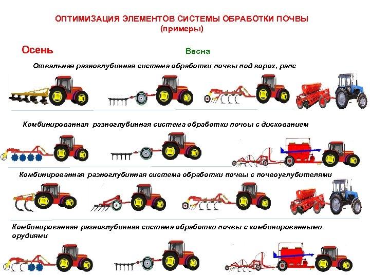 ОПТИМИЗАЦИЯ ЭЛЕМЕНТОВ СИСТЕМЫ ОБРАБОТКИ ПОЧВЫ (примеры) Осень Весна Отвальная разноглубинная система обработки почвы под