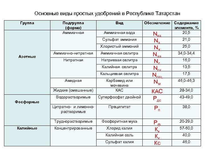 Основные виды простых удобрений в Республике Татарстан Группа Азотные Подгруппа (форма) Аммиачная Вид Аммиачная