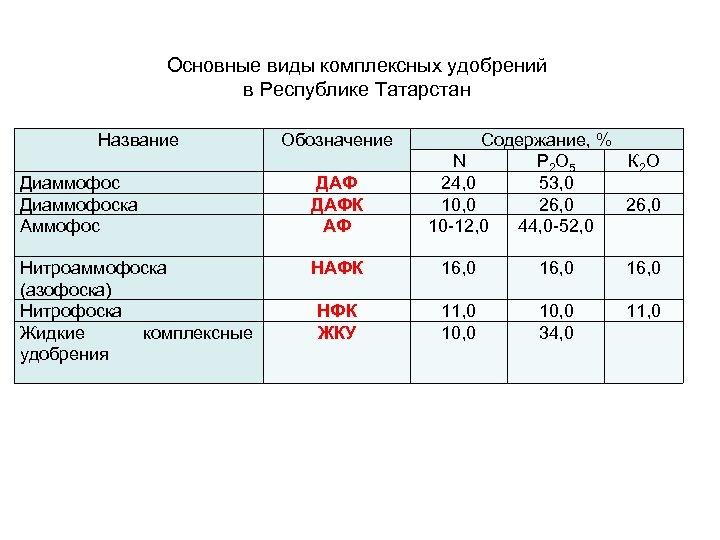 Основные виды комплексных удобрений в Республике Татарстан Название Обозначение Содержание, % N Р 2