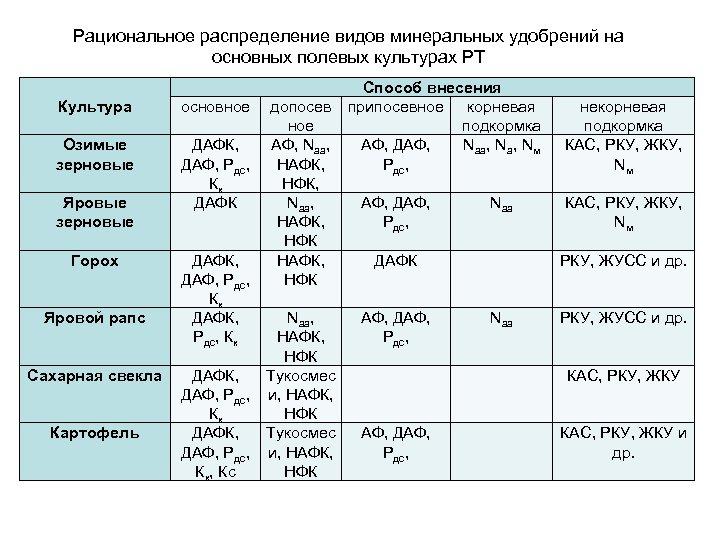 Рациональное распределение видов минеральных удобрений на основных полевых культурах РТ Культура Озимые зерновые Яровые
