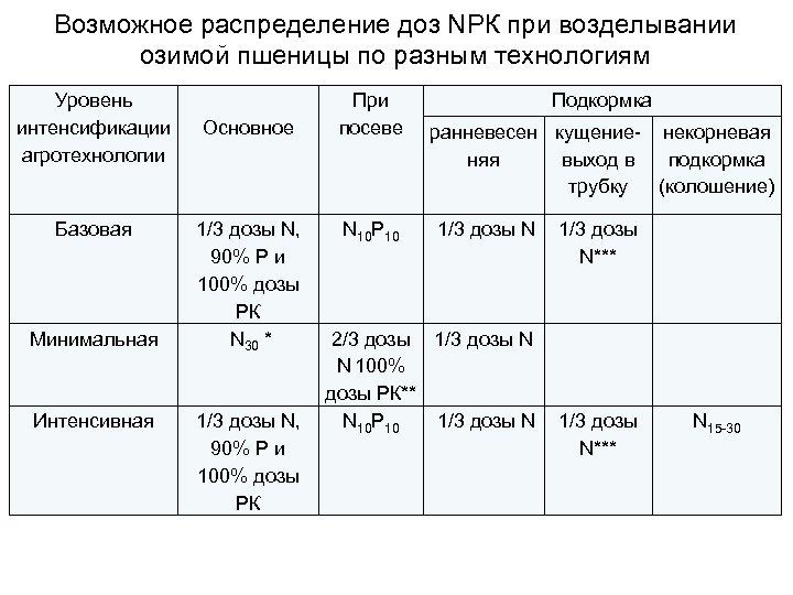 Возможное распределение доз NРК при возделывании озимой пшеницы по разным технологиям Уровень интенсификации агротехнологии
