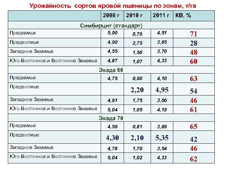 Урожайность сортов яровой пшеницы по зонам, т/га 2008 г 2010 г 2011 г КВ,