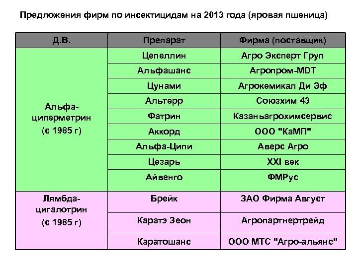 Предложения фирм по инсектицидам на 2013 года (яровая пшеница) Д. В. Агро Эксперт Груп