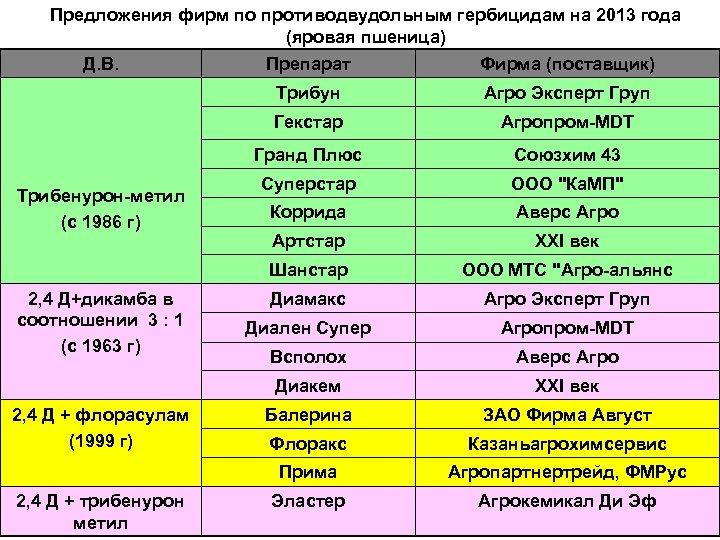Предложения фирм по противодвудольным гербицидам на 2013 года (яровая пшеница) Д. В. Союзхим 43