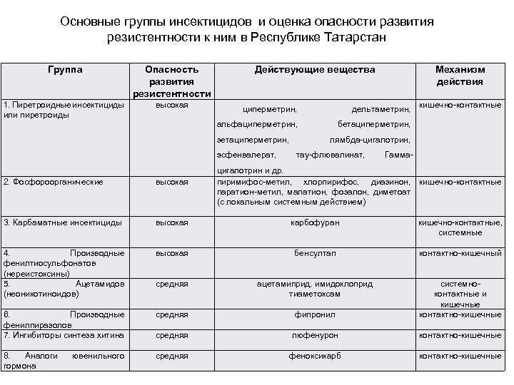 Основные группы инсектицидов и оценка опасности развития резистентности к ним в Республике Татарстан Группа