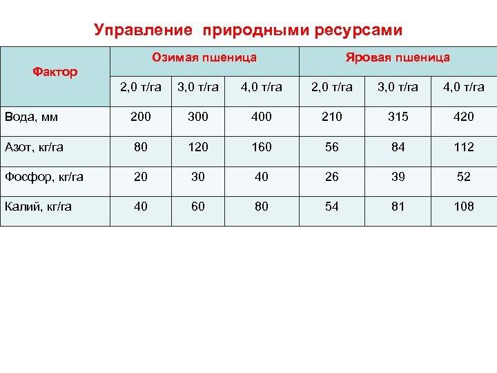 Управление природными ресурсами Озимая пшеница Яровая пшеница Фактор 2, 0 т/га 3, 0 т/га