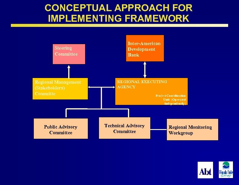 CONCEPTUAL APPROACH FOR IMPLEMENTING FRAMEWORK Steering Committee Regional Management (Stakeholders) Committe Public Advisory Committee