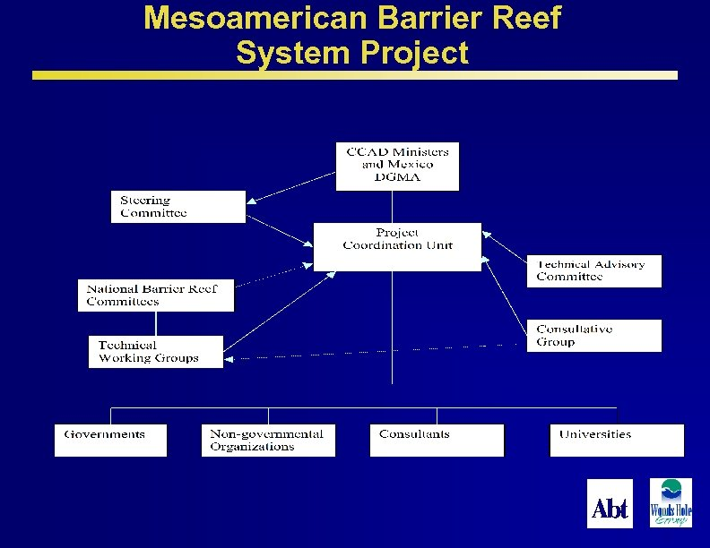 Mesoamerican Barrier Reef System Project 37