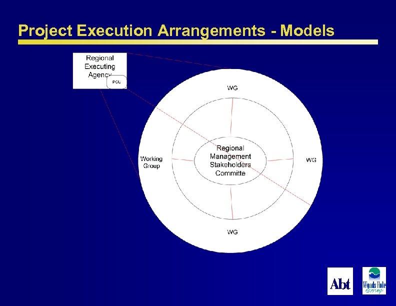 Project Execution Arrangements - Models 52