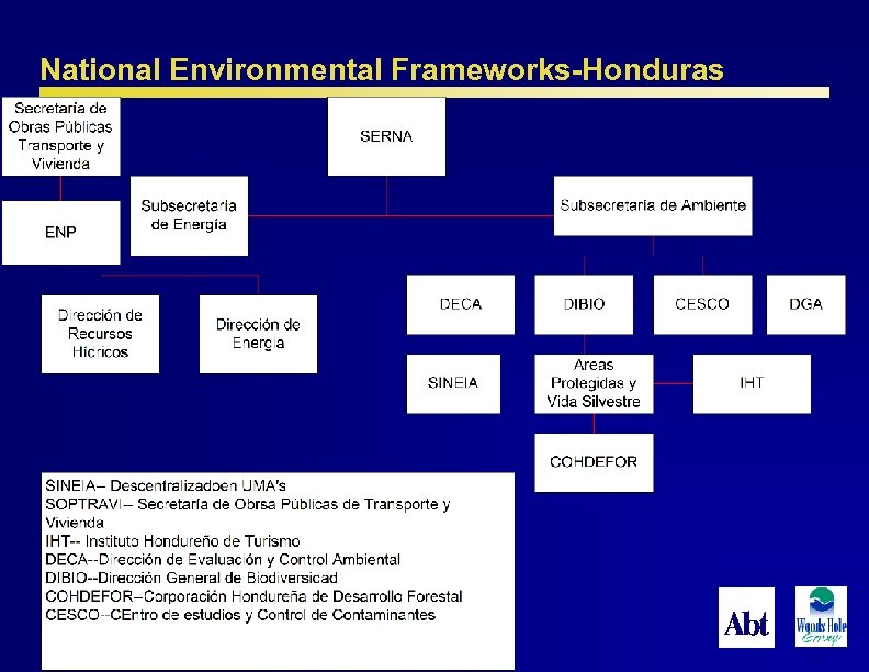 National Environmental Frameworks-Honduras 63