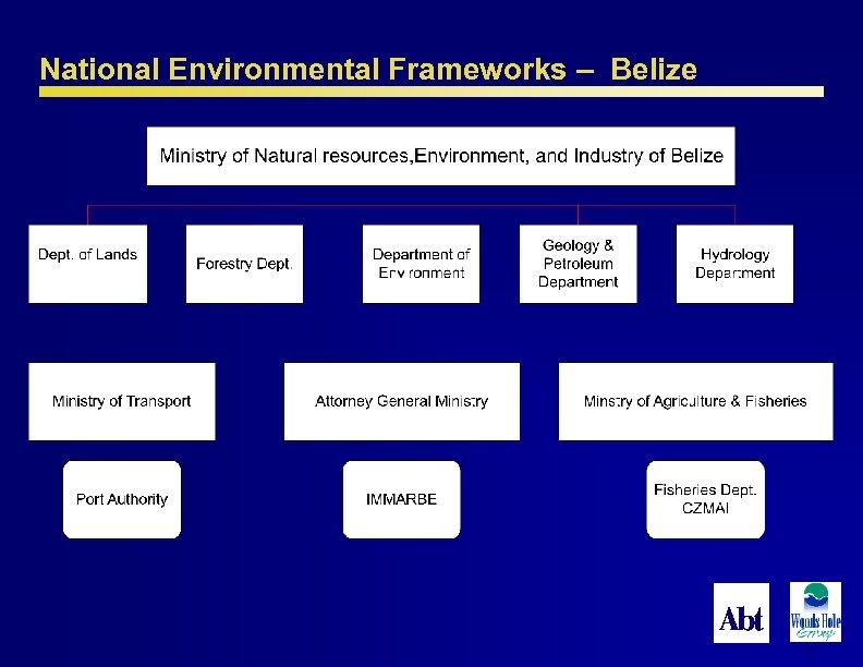 National Environmental Frameworks – Belize 64