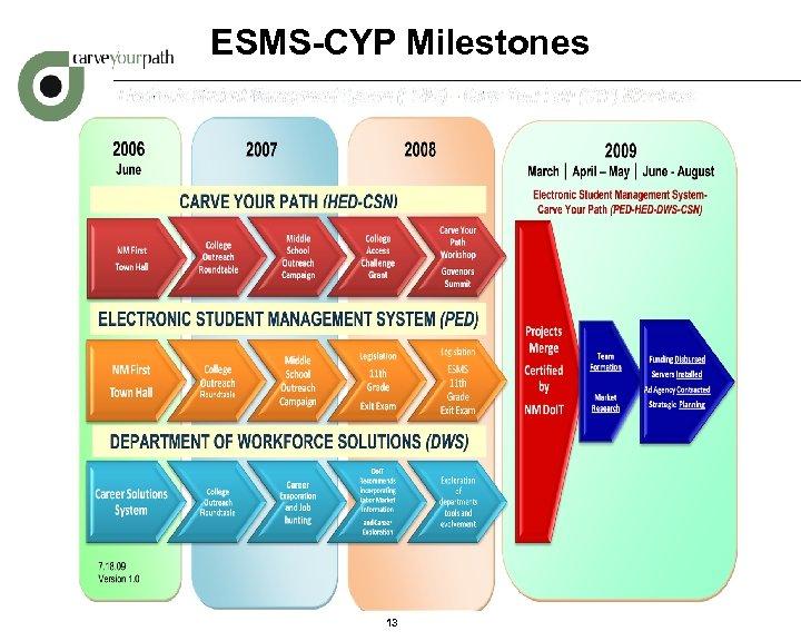 ESMS-CYP Milestones 13