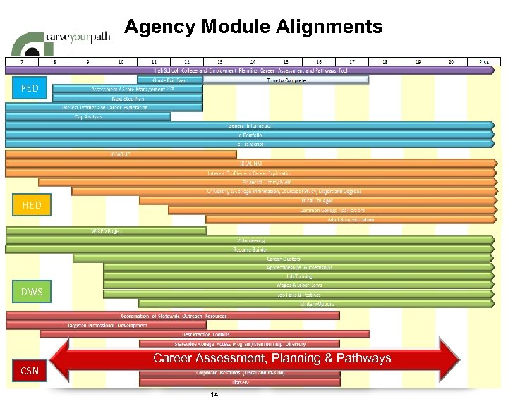 Agency Module Alignments PED HED CSN • Scholarship Management • Outreach Resources • Intervention