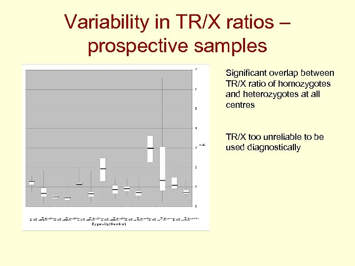 Variability in TR/X ratios – prospective samples Significant overlap between TR/X ratio of homozygotes