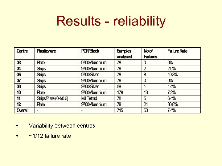 Results - reliability • Variability between centres • ~1/12 failure rate