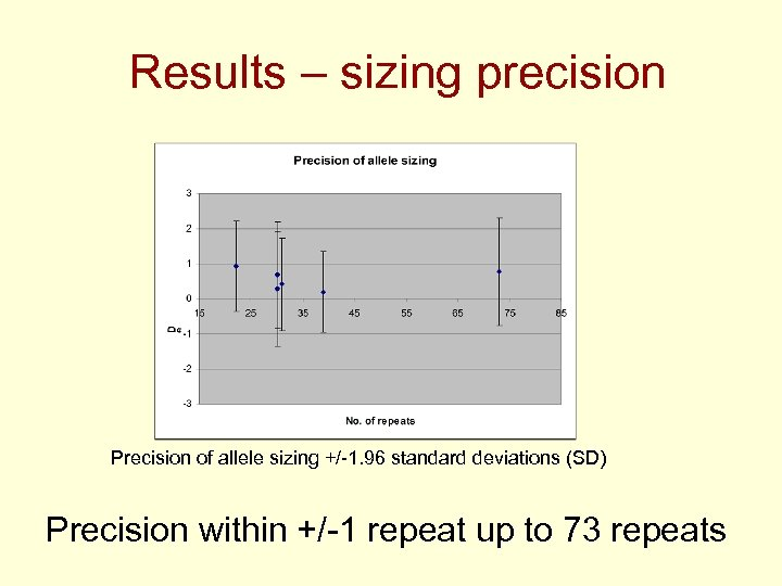 Results – sizing precision Precision of allele sizing +/-1. 96 standard deviations (SD) Precision